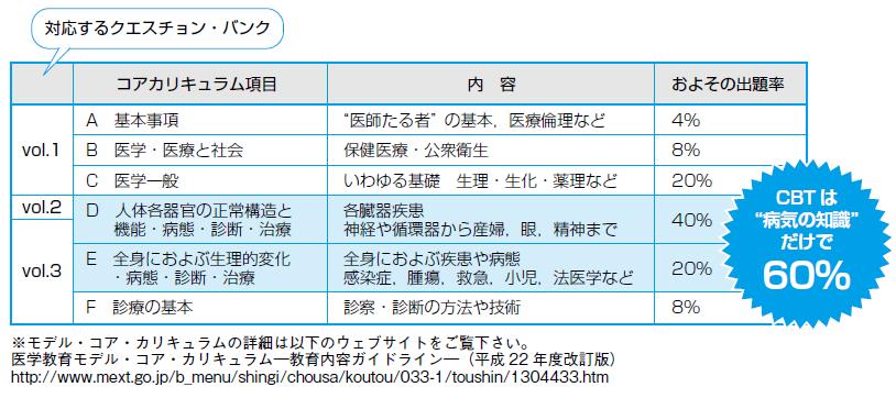 CBT_shutsudai