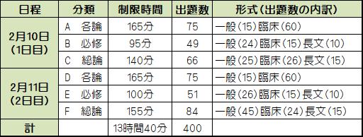 試 日程 国 【重要!】112回医師国家試験の変更点(出題数・日程・合格基準など)