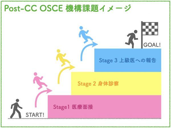 Post-CCOSCE