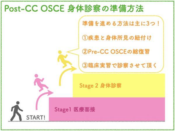 Pcc-OSCE