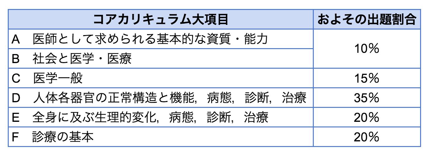 H28 医学教育モデル・コア・カリキュラム